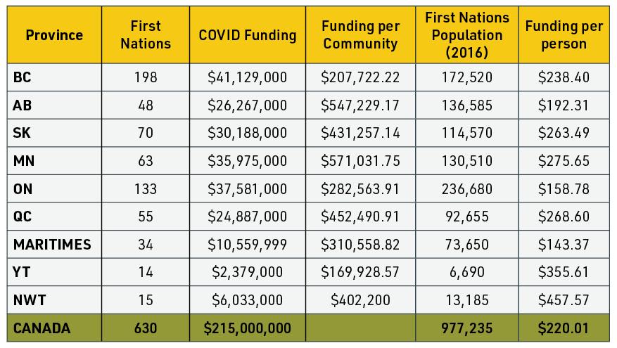 covid-funding-chart