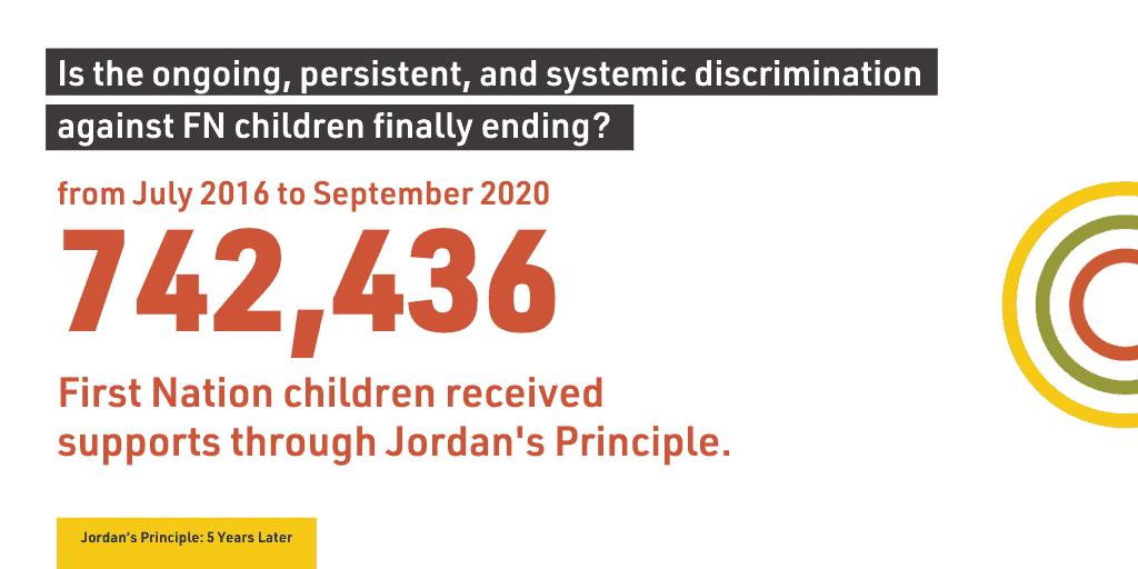 Jordan's Principle 742436 supports