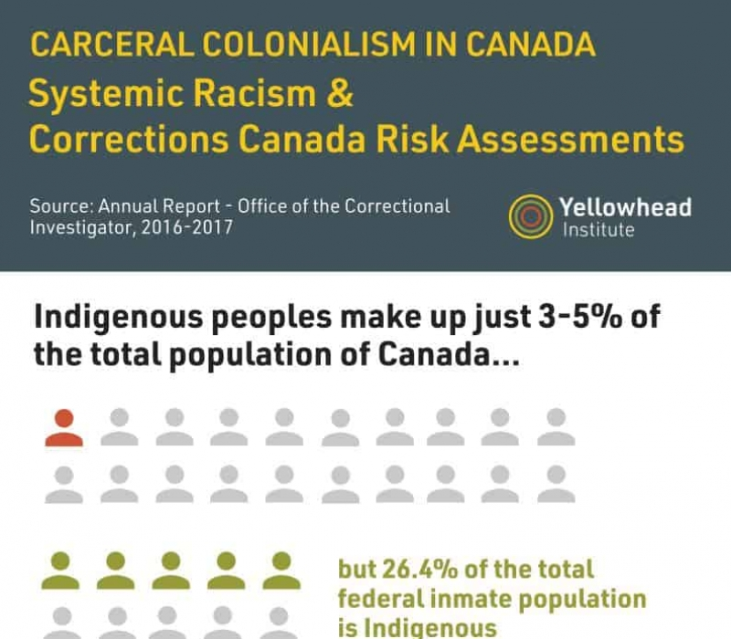 carceral colonialism